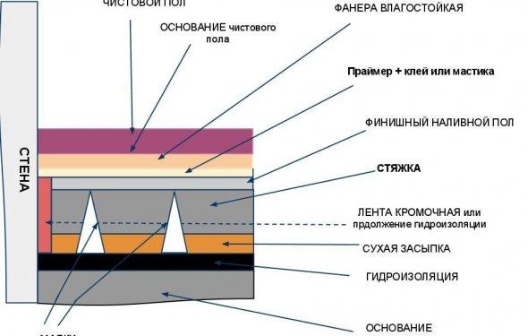 Схема наливної підлоги