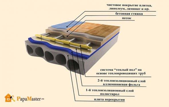 пристрій водяного статі