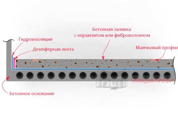Пристрій маякового стяжки