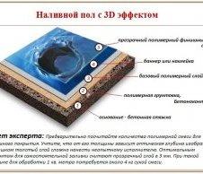 Як зробити наливні 3 D підлоги своїми руками