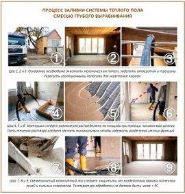 Застосування ровнителя для теплої підлоги